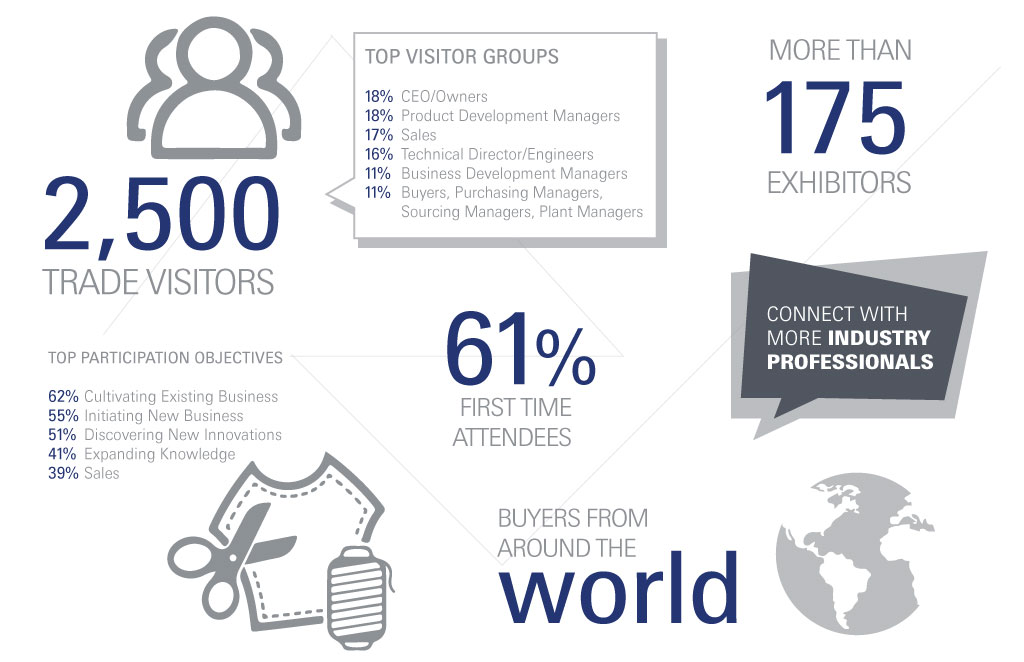 Techtextil North America - At A Glance